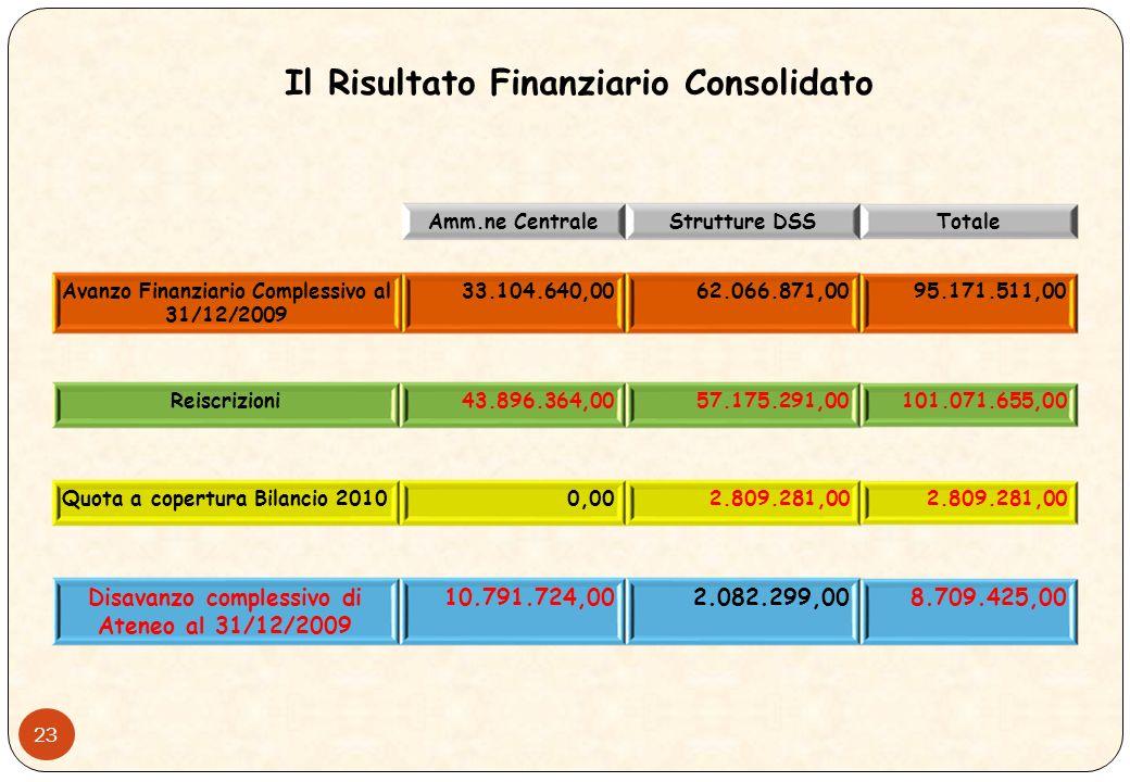 22 Rendiconto Finanziario dei Programmi di Uscita Consolidato (Amm.ne Centrale e Strutture DSS)