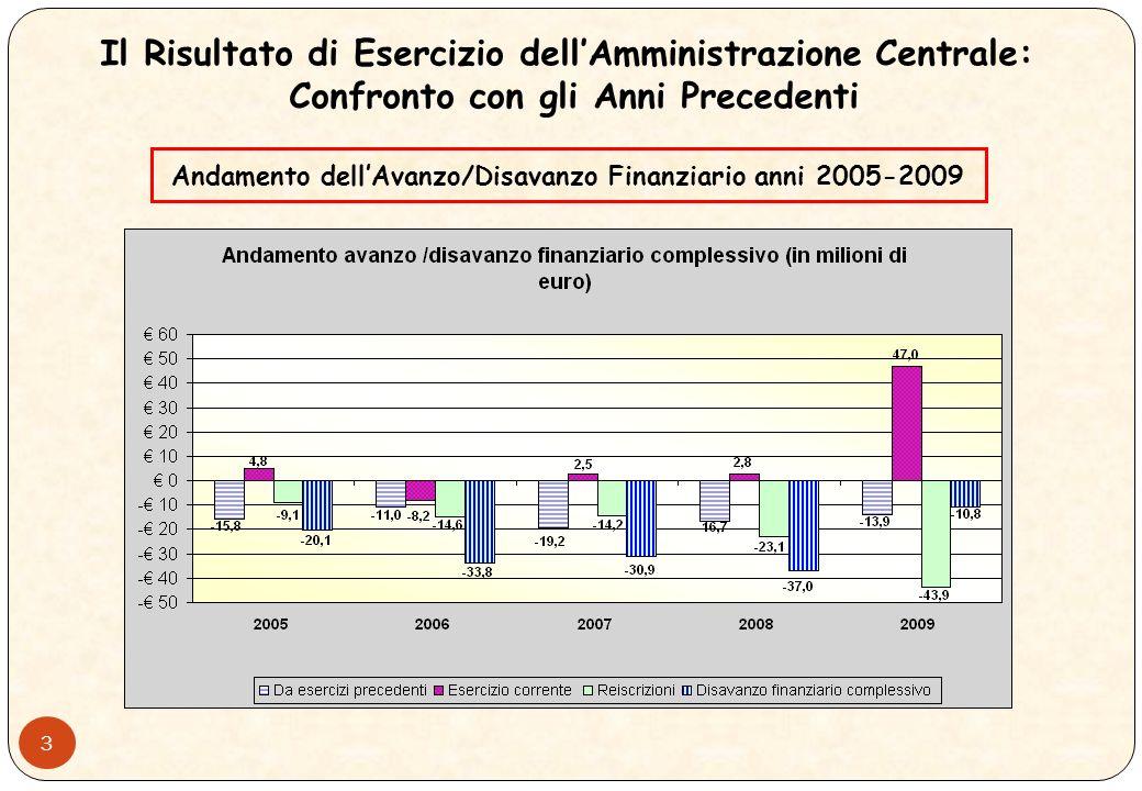 2 + 43.896.364,64 = 10.791.723,96 Il Risultato di Esercizio dellAmministrazione Centrale: La Composizione Avanzo finanziario al 31/12/2009 Quota final