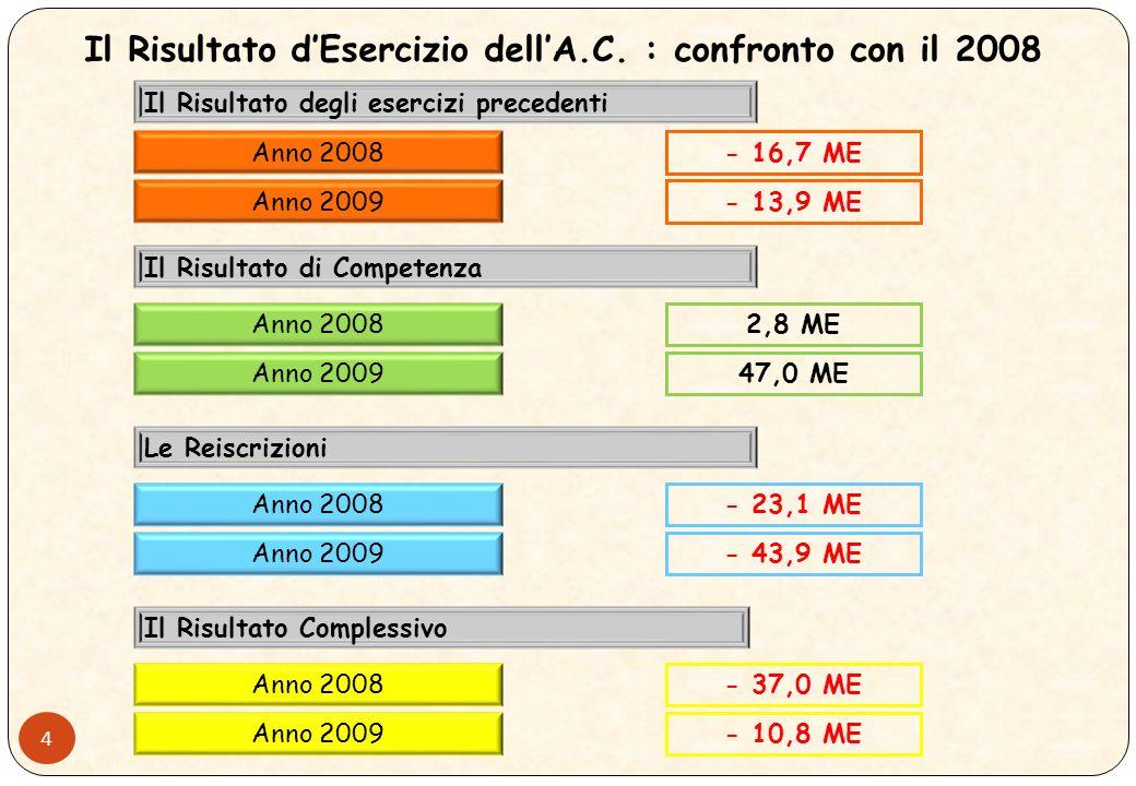 3 Andamento dellAvanzo/Disavanzo Finanziario anni 2005-2009 Il Risultato di Esercizio dellAmministrazione Centrale: Confronto con gli Anni Precedenti