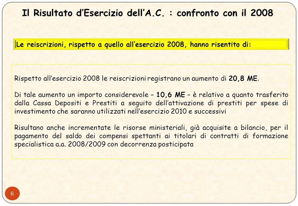 5 Il Risultato di Competenza, rispetto a quello allesercizio 2008, ha risentito di: 4,7 ME - maggiore beneficio dalloperazione di riaccertamento debiti/crediti quasi interamente dovuto alla riduzione dei debiti aperti al 31/12/2002 verso le SDSS Maggiori entrate: 8,0 ME – da enti pubblici; 9,3 ME – dalla Cassa Depositi e Prestiti quale maggiore entrate, rispetto allutilizzo, delle risorse derivanti dallattivazione di prestiti per spese dinvestimento Minori finanziamenti a carico del bilancio di Ateneo per spese relative a: 2,0 ME – borse di studio di dottorato di ricerca; 6,1 ME – interventi edilizi; 2,7 ME – restituzione di prestiti attivati per spese di investimento; 2,0 ME – co-finanziamento di Ateneo ai progetti di ricerca di interesse nazionale; 2,3 ME - spese di personale 3,7 ME – mancata assegnazione del budget di Facoltà: 3,1 ME – mancata assegnazione dotazione ordinaria di funzionamento ai Dipartimenti Il Risultato dEsercizio dellA.C.