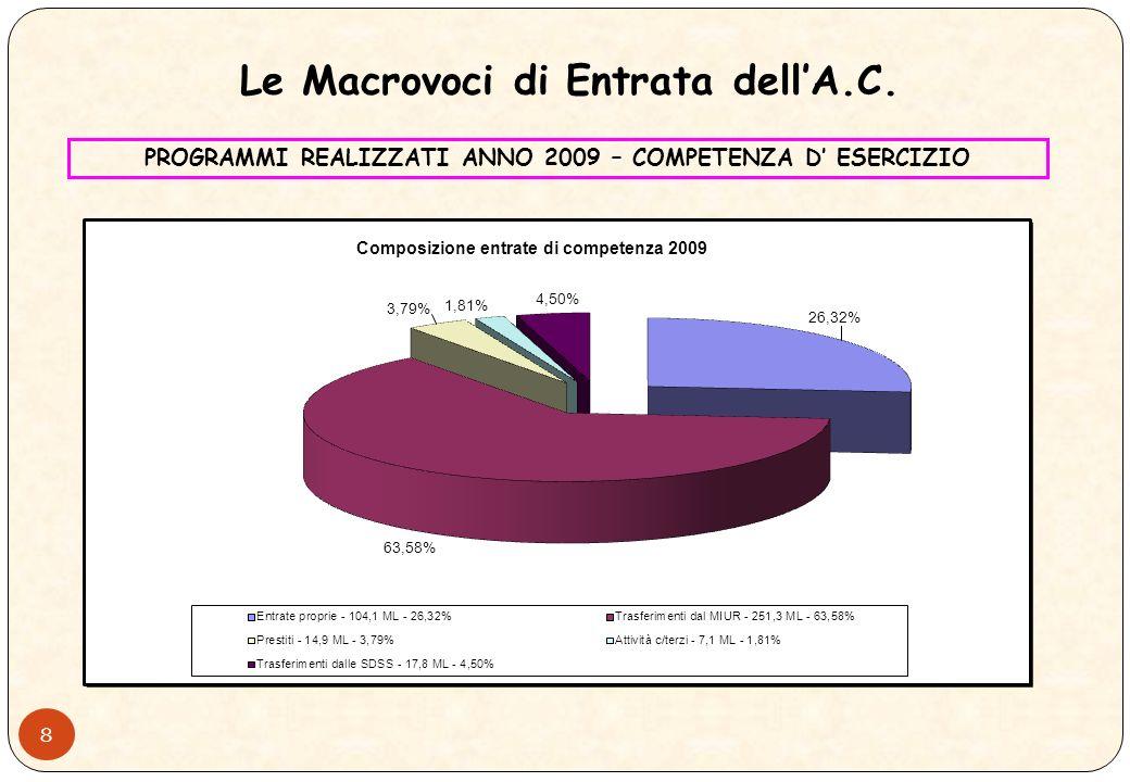 7 Il Risultato Complessivo, rispetto a quello allesercizio 2008, ha risentito di: 5,9 ME - riduzione dei debiti aperti al 31/12/2002 verso le SDSS; 6,8 ME - mancata assegnazione del budget di Facoltà e dotazione ordinaria di funzionamento ai Dipartimenti Maggiori entrate relative a: 4,0 ME – Fondo di Finanziamento Ordinario - FFO; 4,0 ME – convenzione del 01/12/2009 con lAOUP Minori entrate relative a: 1,6 ME – prelievi forfettari e compartecipazione spese energia elettrica e riscaldamento dalle SDSS; Minori finanziamenti a carico del bilancio di Ateneo per spese relative a: 2,0 ME – borse di studio di dottorato di ricerca; 6,1 ME – interventi edilizi; 2,0 ME – co-finanziamento di Ateneo ai progetti di ricerca di interesse nazionale; 2,3 ME - spese di personale 2,0 ME – costituzione di un fondo accantonamento a garanzia delleffettivo recupero dei crediti Il Risultato dEsercizio dellA.C.