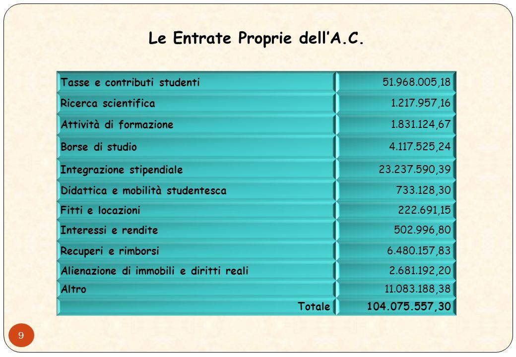 9 Le Entrate Proprie dellA.C.
