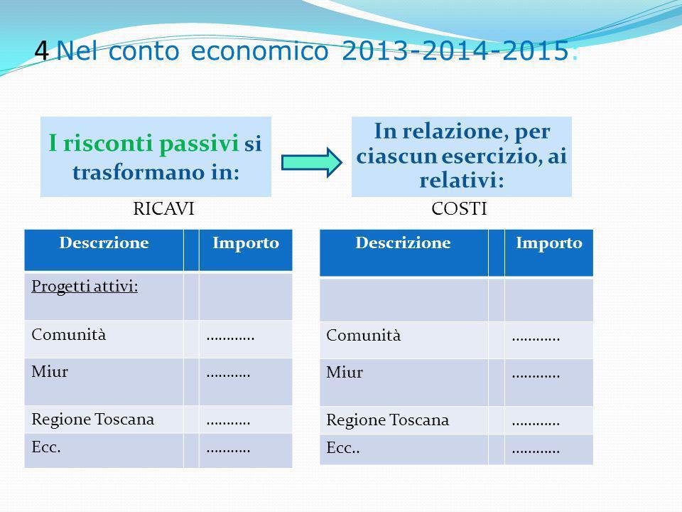 4 Nel conto economico 2013-2014-2015: I risconti passivi si trasformano in: In relazione, per ciascun esercizio, ai relativi: RICAVICOSTI DescrzioneImporto Progetti attivi: Comunità………...