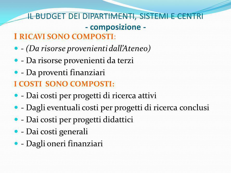 IL BUDGET DEI DIPARTIMENTI, SISTEMI E CENTRI - composizione - I RICAVI SONO COMPOSTI: - (Da risorse provenienti dallAteneo) - Da risorse provenienti da terzi - Da proventi finanziari I COSTI SONO COMPOSTI: - Dai costi per progetti di ricerca attivi - Dagli eventuali costi per progetti di ricerca conclusi - Dai costi per progetti didattici - Dai costi generali - Dagli oneri finanziari