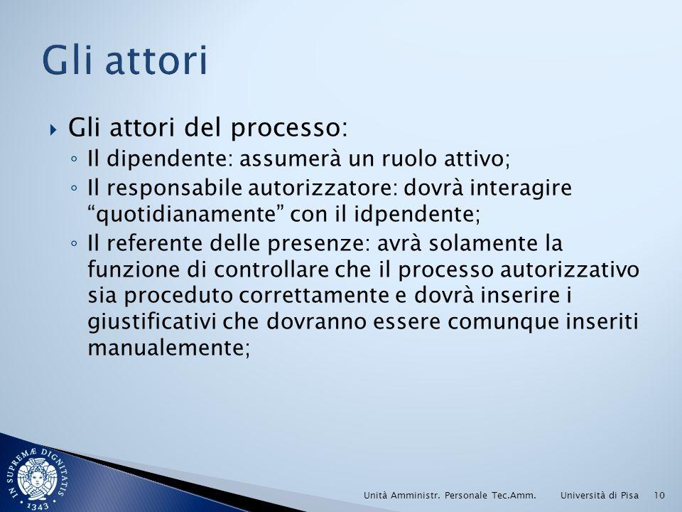 Gli attori del processo: Il dipendente: assumerà un ruolo attivo; Il responsabile autorizzatore: dovrà interagire quotidianamente con il idpendente; I