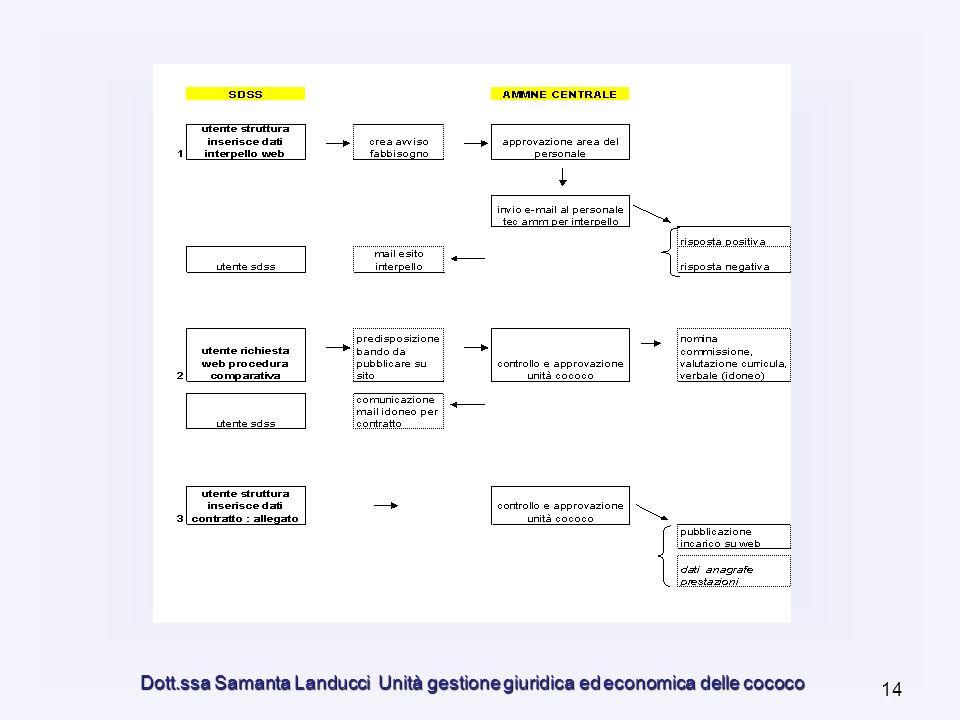 Dott.ssa Samanta Landucci Unità gestione giuridica ed economica delle cococo 14