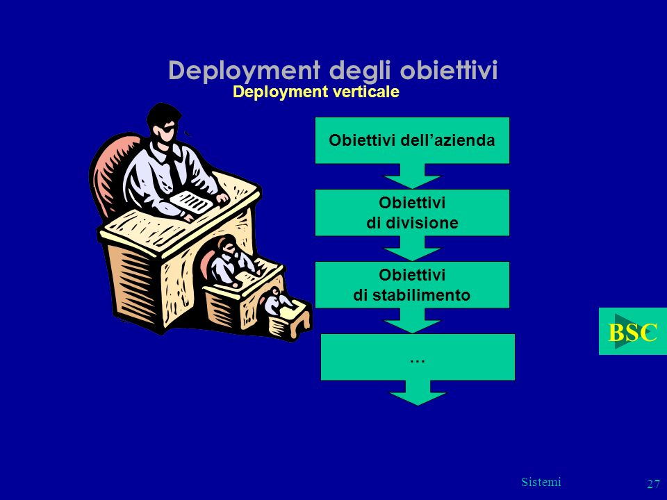 Sistemi 27 Deployment degli obiettivi Deployment verticale Obiettivi dellazienda Obiettivi di divisione Obiettivi di stabilimento … BSC