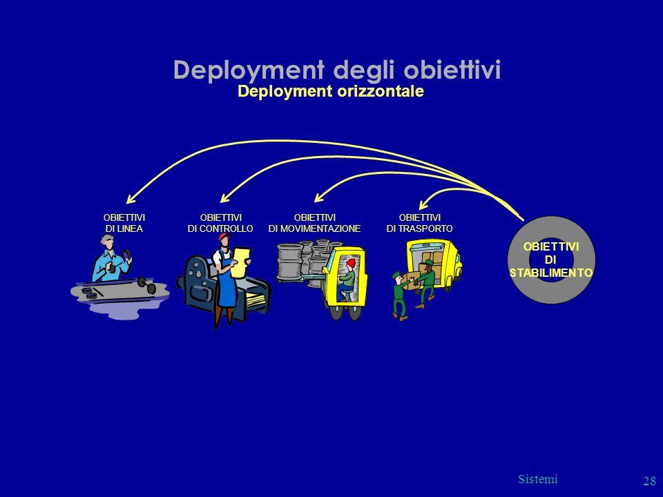 Sistemi 28 Deployment degli obiettivi Deployment orizzontale OBIETTIVI DI STABILIMENTO OBIETTIVI DI LINEA OBIETTIVI DI CONTROLLO OBIETTIVI DI MOVIMENT