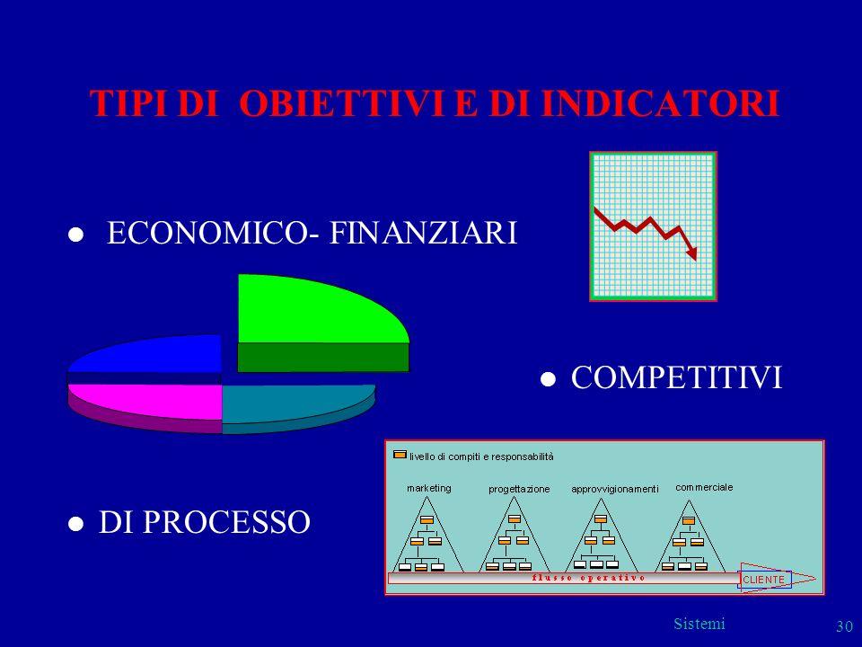 Sistemi 30 TIPI DI OBIETTIVI E DI INDICATORI l ECONOMICO- FINANZIARI l COMPETITIVI l DI PROCESSO