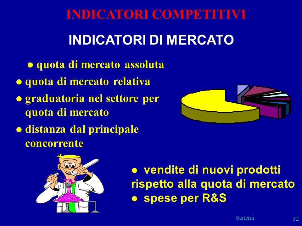 Sistemi 32 INDICATORI COMPETITIVI l quota di mercato assoluta l quota di mercato relativa l graduatoria nel settore per quota di mercato l distanza da