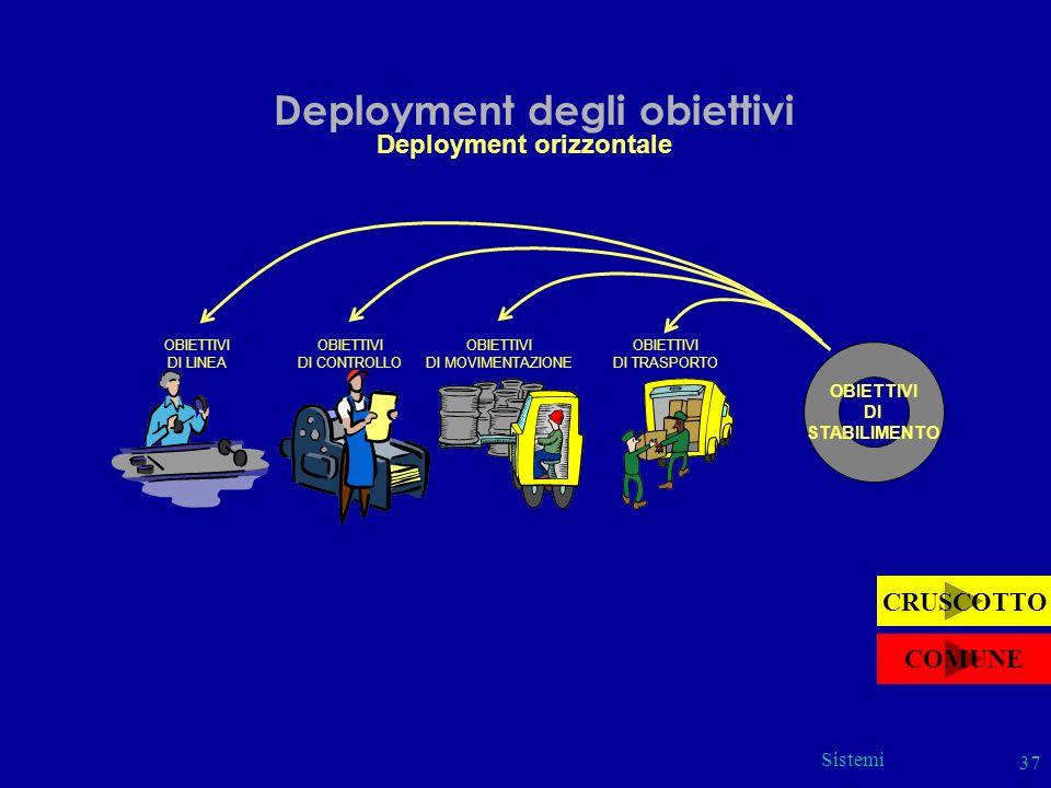 Sistemi 37 Deployment degli obiettivi Deployment orizzontale OBIETTIVI DI STABILIMENTO OBIETTIVI DI LINEA OBIETTIVI DI CONTROLLO OBIETTIVI DI MOVIMENT