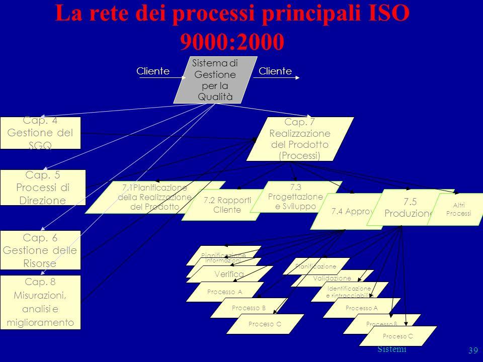 Sistemi 39 7.1Pianificazione deila Realizzazione del Prodotto 7.2 Rapporti Cliente 7.3 Progettazione e Sviluppo La rete dei processi principali ISO 90