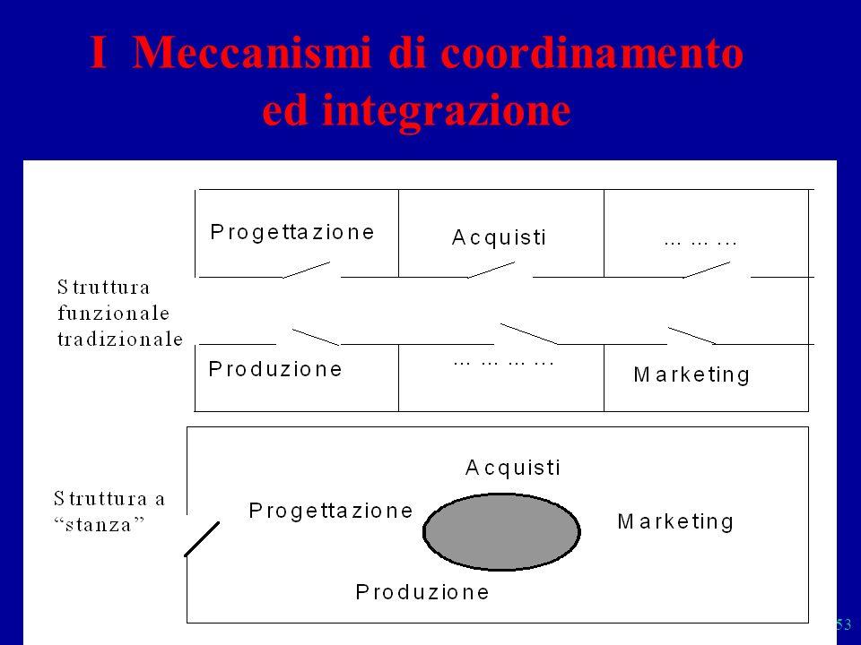 Sistemi 53 I Meccanismi di coordinamento ed integrazione