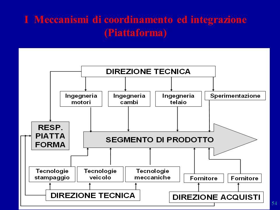 Sistemi 54 I Meccanismi di coordinamento ed integrazione (Piattaforma)