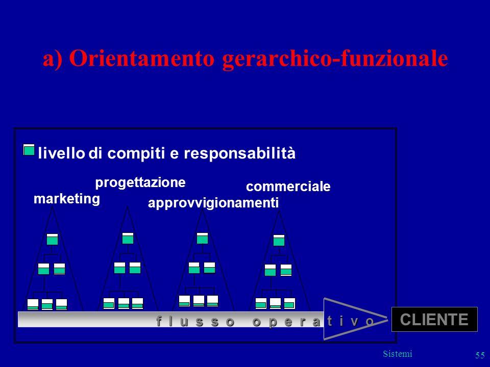 Sistemi 55 marketing progettazione livello di compiti e responsabilità approvvigionamenti commerciale f l u s s o o p e r a t i v o a) Orientamento ge