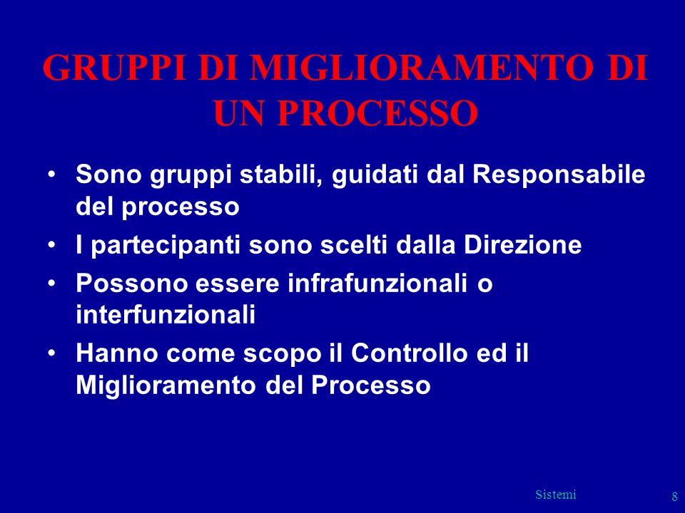 Sistemi 8 GRUPPI DI MIGLIORAMENTO DI UN PROCESSO Sono gruppi stabili, guidati dal Responsabile del processo I partecipanti sono scelti dalla Direzione
