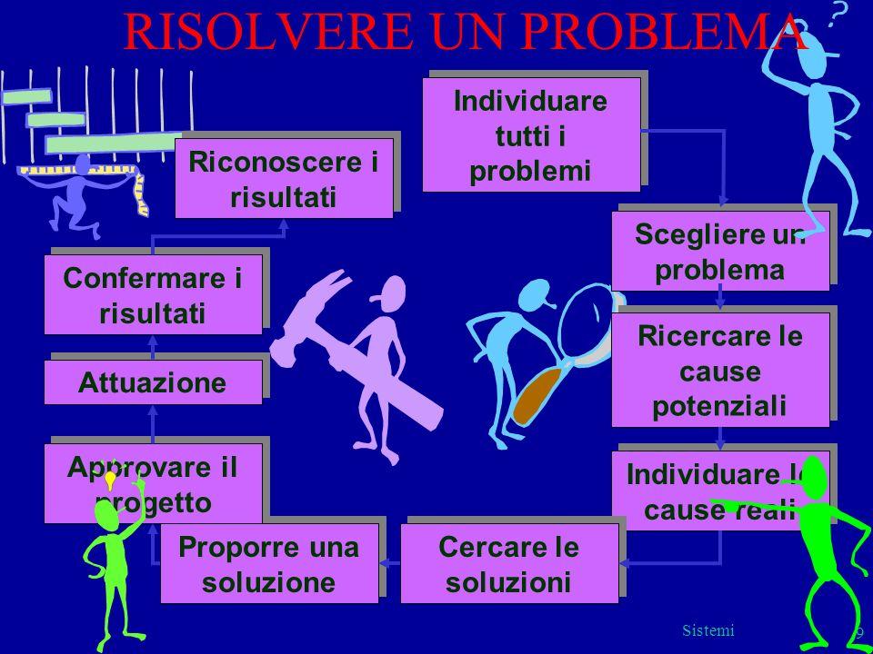 Sistemi 9 Individuare tutti i problemi Scegliere un problema Ricercare le cause potenziali Individuare le cause reali Cercare le soluzioni Proporre un