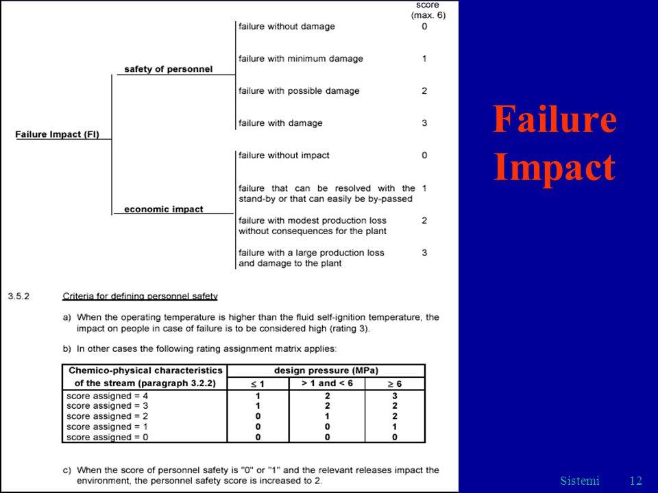 Sistemi12 Failure Impact