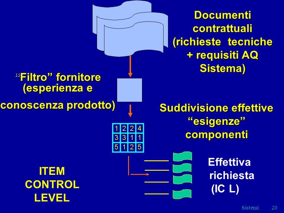 Sistemi20 Documenti contrattuali (richieste tecniche + requisiti AQ Sistema) Filtro fornitore (esperienza eFiltro fornitore (esperienza e conoscenza prodotto) Suddivisione effettive esigenze componenti Effettiva richiesta (IC L) ITEM CONTROL LEVEL