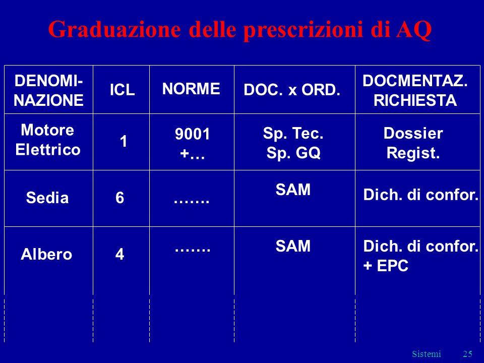 Sistemi25 DENOMI- NAZIONE ICL NORME DOC. x ORD. DOCMENTAZ. RICHIESTA Motore Elettrico 1 9001 +… Sp. Tec. Sp. GQ Dossier Regist. Sedia6……. Dich. di con