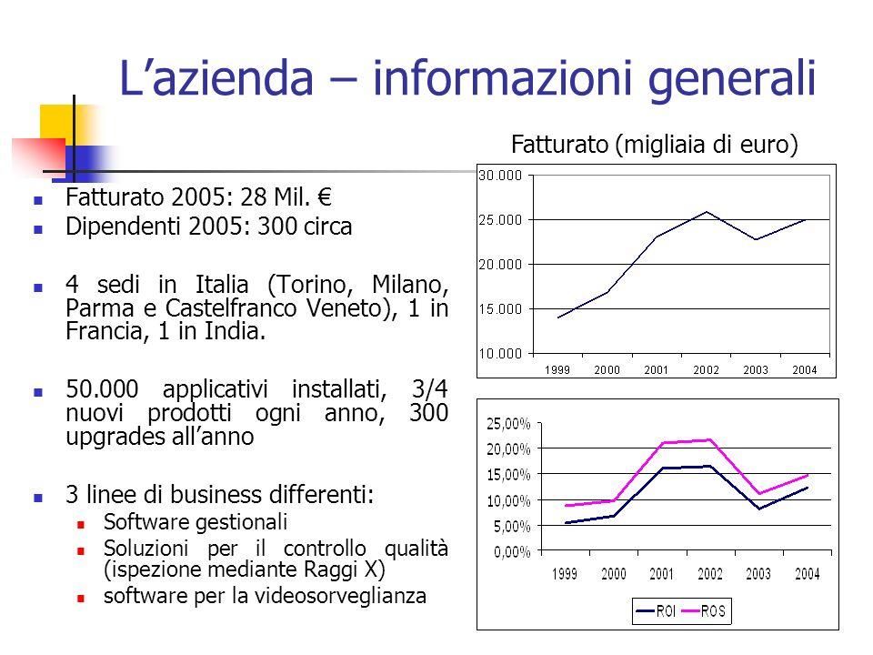 Lazienda – informazioni generali Fatturato 2005: 28 Mil.