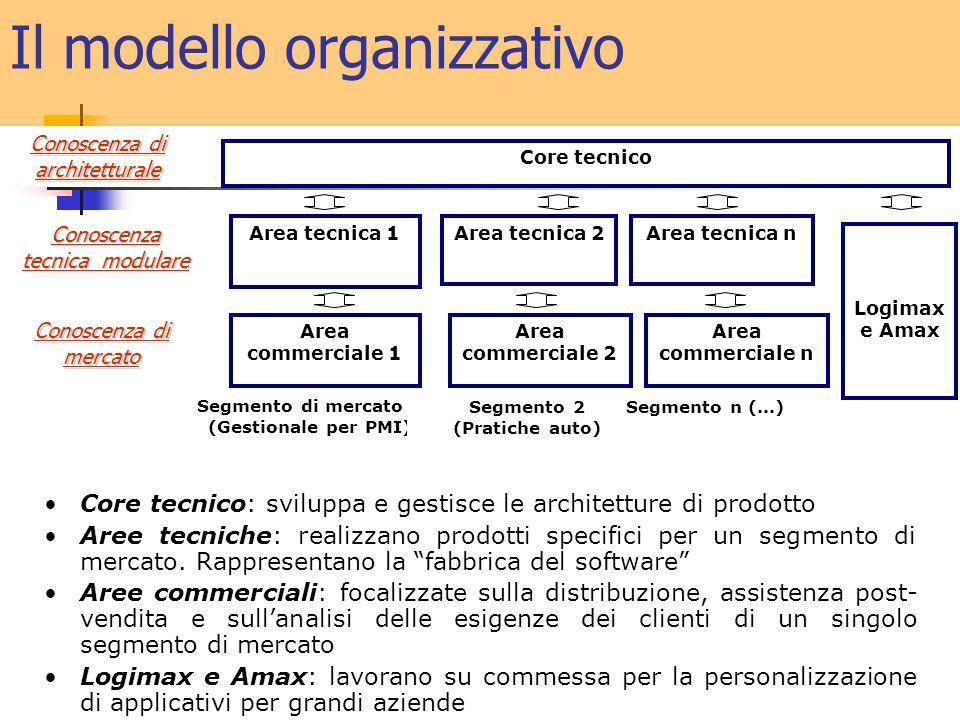 Il modello organizzativo Core tecnico: sviluppa e gestisce le architetture di prodotto Aree tecniche: realizzano prodotti specifici per un segmento di mercato.