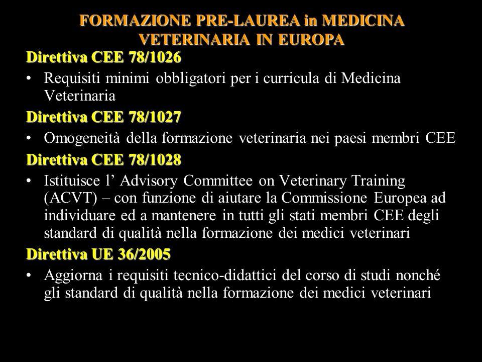 Direttiva CEE 78/1026 Requisiti minimi obbligatori per i curricula di Medicina VeterinariaRequisiti minimi obbligatori per i curricula di Medicina Vet