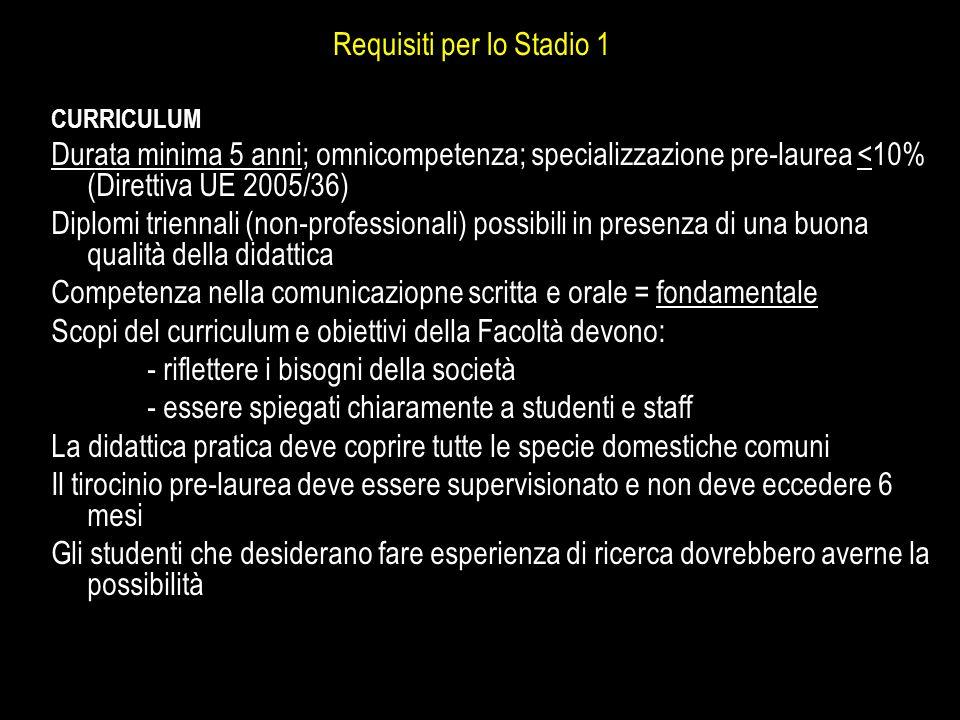 Requisiti per lo Stadio 1 CURRICULUM Durata minima 5 anni; omnicompetenza; specializzazione pre-laurea <10% (Direttiva UE 2005/36) Diplomi triennali (