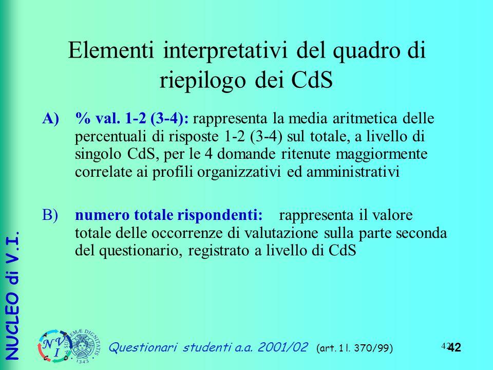 NUCLEO di V.I.UNIVERSITA di PISA Questionari studenti a.a.