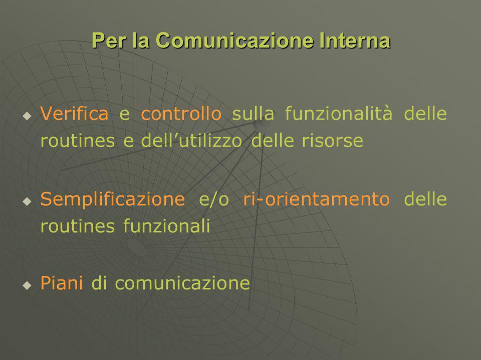 Verifica e controllo sulla funzionalità delle routines e dellutilizzo delle risorse Semplificazione e/o ri-orientamento delle routines funzionali Piani di comunicazione Per la Comunicazione Interna