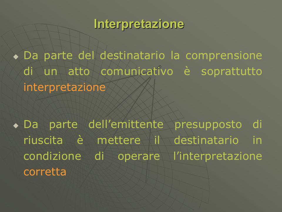 Da parte del destinatario la comprensione di un atto comunicativo è soprattutto interpretazione Da parte dellemittente presupposto di riuscita è mettere il destinatario in condizione di operare linterpretazione corretta Interpretazione