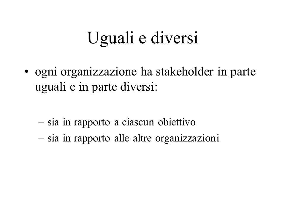 Uguali e diversi ogni organizzazione ha stakeholder in parte uguali e in parte diversi: –sia in rapporto a ciascun obiettivo –sia in rapporto alle alt