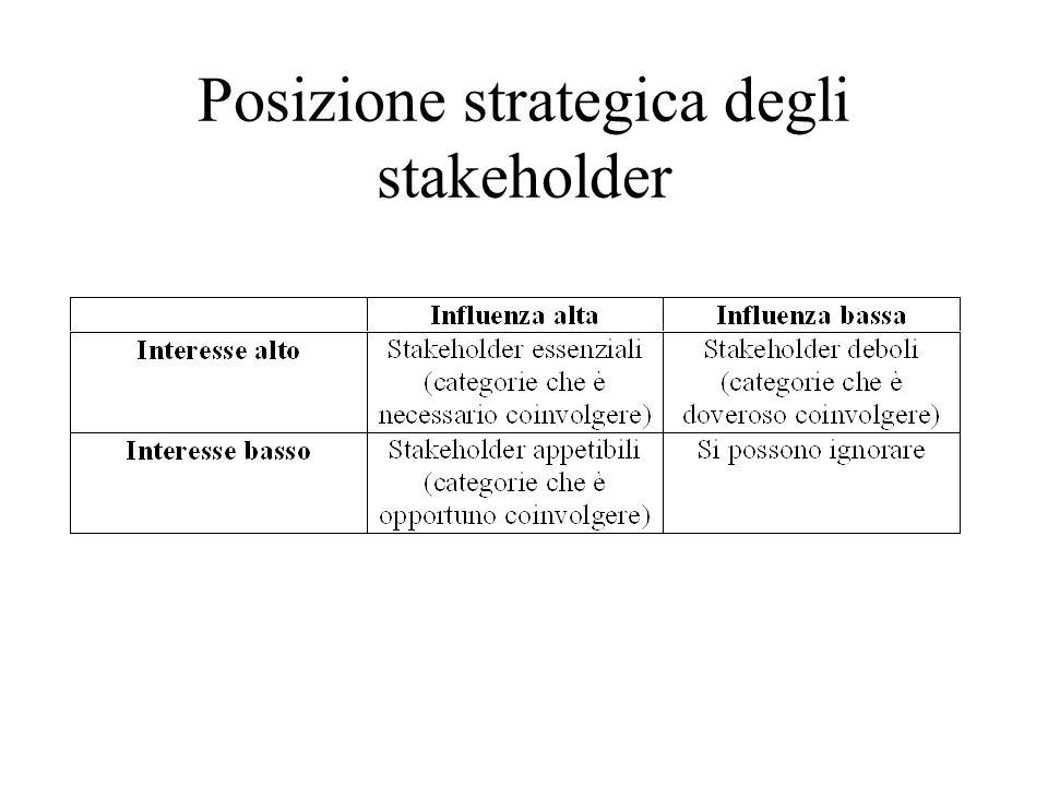 Posizione strategica degli stakeholder