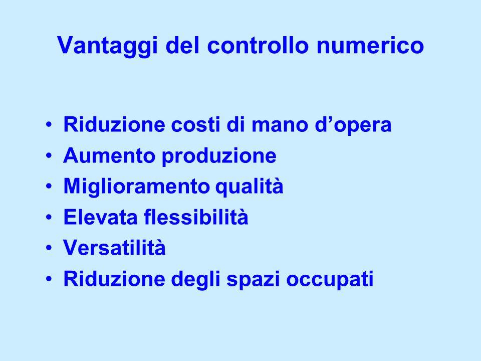 Elevati costi di acquisto Costo della assistenza tecnica Costo della programmazione Problematiche del controllo numerico