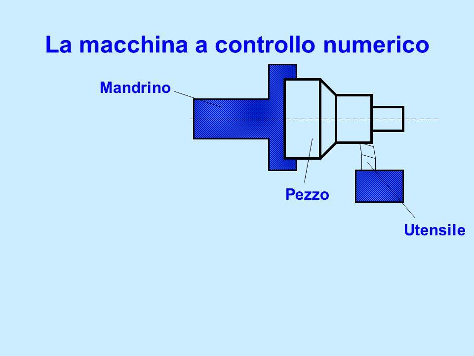 La macchina a controllo numerico UNITA DI GOVERNO Controllo assi Controllo mandrino Altre funzioni Utensile Pezzo Mandrino Controllo mandrino x z