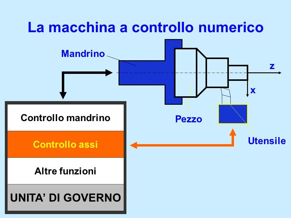 Caratteristiche principali di una macchina a controllo numerico 1.Range di velocità 2.Coppia 3.Potenza 4.Interfaccia utensile Asse Mandrino