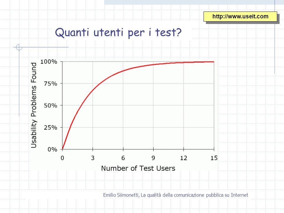 Emilio Siimonetti, La qualità della comunicazione pubblica su Internet Quanti utenti per i test? http://www.useit.com