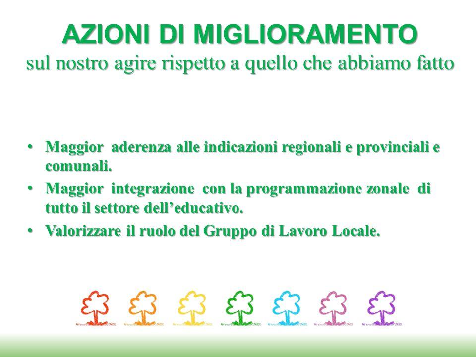 Maggior aderenza alle indicazioni regionali e provinciali e comunali.