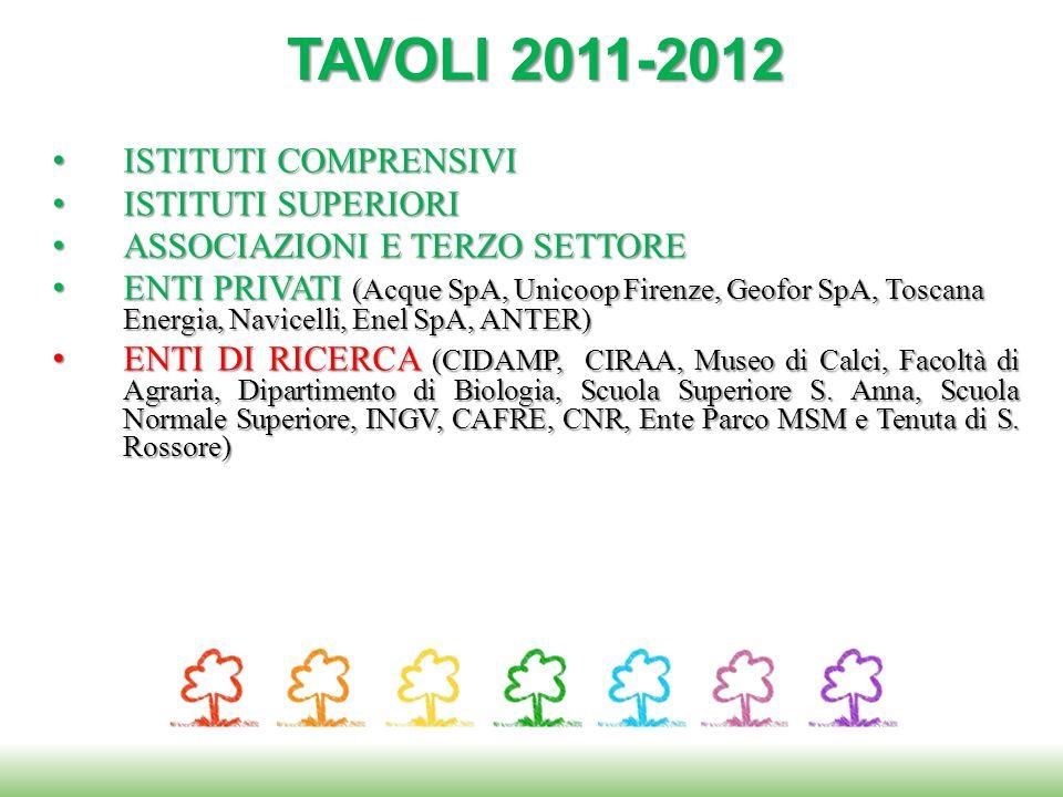 ISTITUTI COMPRENSIVI ISTITUTI COMPRENSIVI ISTITUTI SUPERIORI ISTITUTI SUPERIORI ASSOCIAZIONI E TERZO SETTORE ASSOCIAZIONI E TERZO SETTORE ENTI PRIVATI (Acque SpA, Unicoop Firenze, Geofor SpA, Toscana Energia, Navicelli, Enel SpA, ANTER) ENTI PRIVATI (Acque SpA, Unicoop Firenze, Geofor SpA, Toscana Energia, Navicelli, Enel SpA, ANTER) ENTI DI RICERCA (CIDAMP, CIRAA, Museo di Calci, Facoltà di Agraria, Dipartimento di Biologia, Scuola Superiore S.