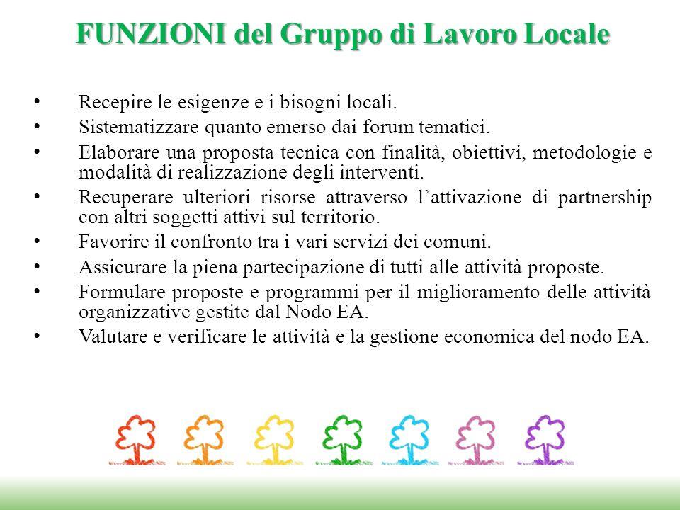 Recepire le esigenze e i bisogni locali. Sistematizzare quanto emerso dai forum tematici.