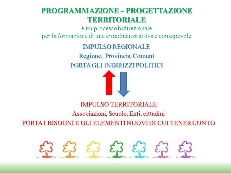 PROGRAMMAZIONE - PROGETTAZIONE TERRITORIALE PROGRAMMAZIONE - PROGETTAZIONE TERRITORIALE è un processo bidirezionale per la formazione di una cittadinanza attiva e consapevole IMPULSO REGIONALE Regione, Provincia, Comuni PORTA GLI INDIRIZZI POLITICI IMPULSO TERRITORIALE Associazioni, Scuole, Enti, cittadini PORTA I BISOGNI E GLI ELEMENTI NUOVI DI CUI TENER CONTO