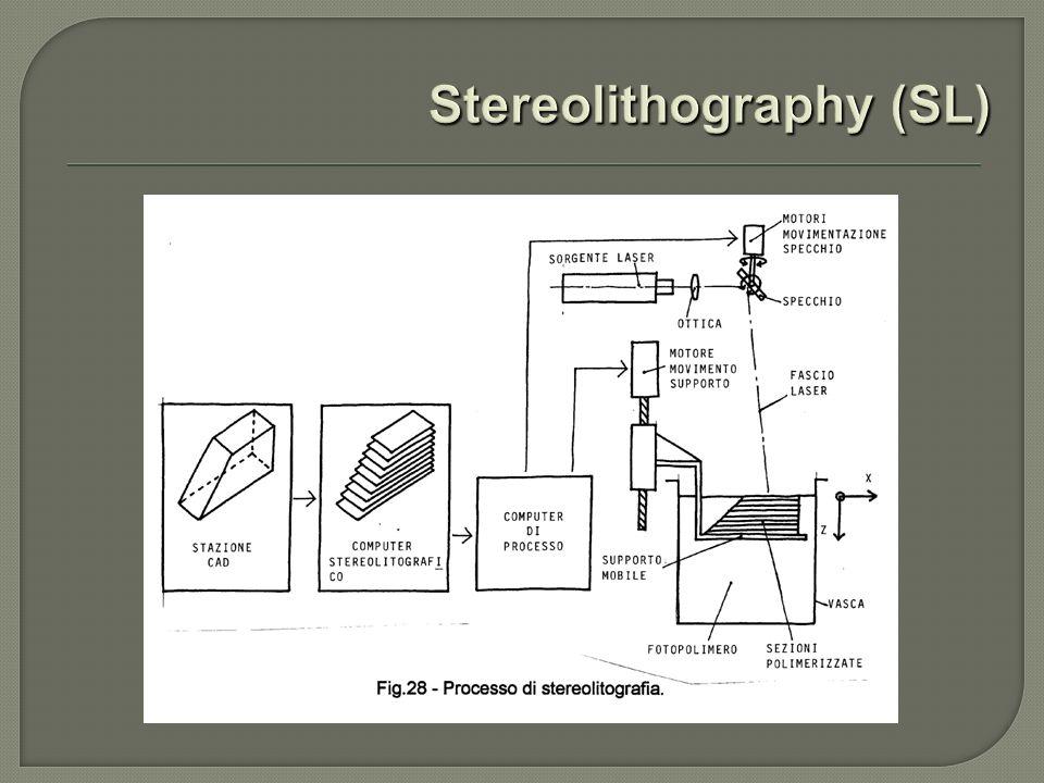 3D System SLA 7000 Laser:He-Cd Lunghezza donda:0,325 m Potenza:800 mW Spessore minimo:0,025 mm Volume vasca:253 litri Volume di lavoro:500 x 500 x 600 mm Velocità scansione:fino a 9,52 m/s Diametro spot:da 0,23 a 0,84 mm
