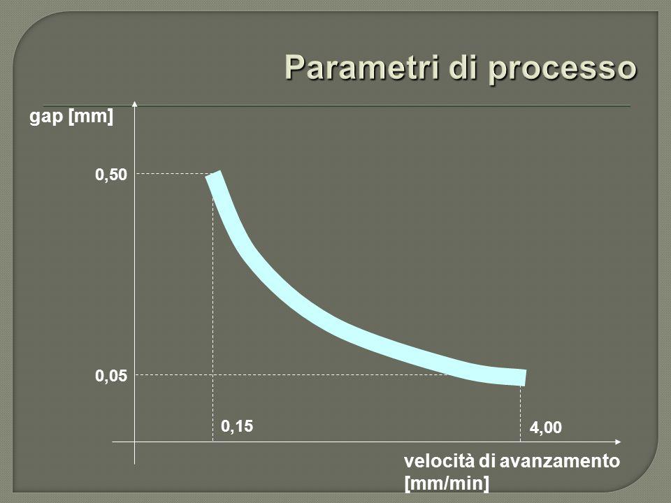 gap [mm] velocità di avanzamento [mm/min] 0,15 0,50 0,05 4,00