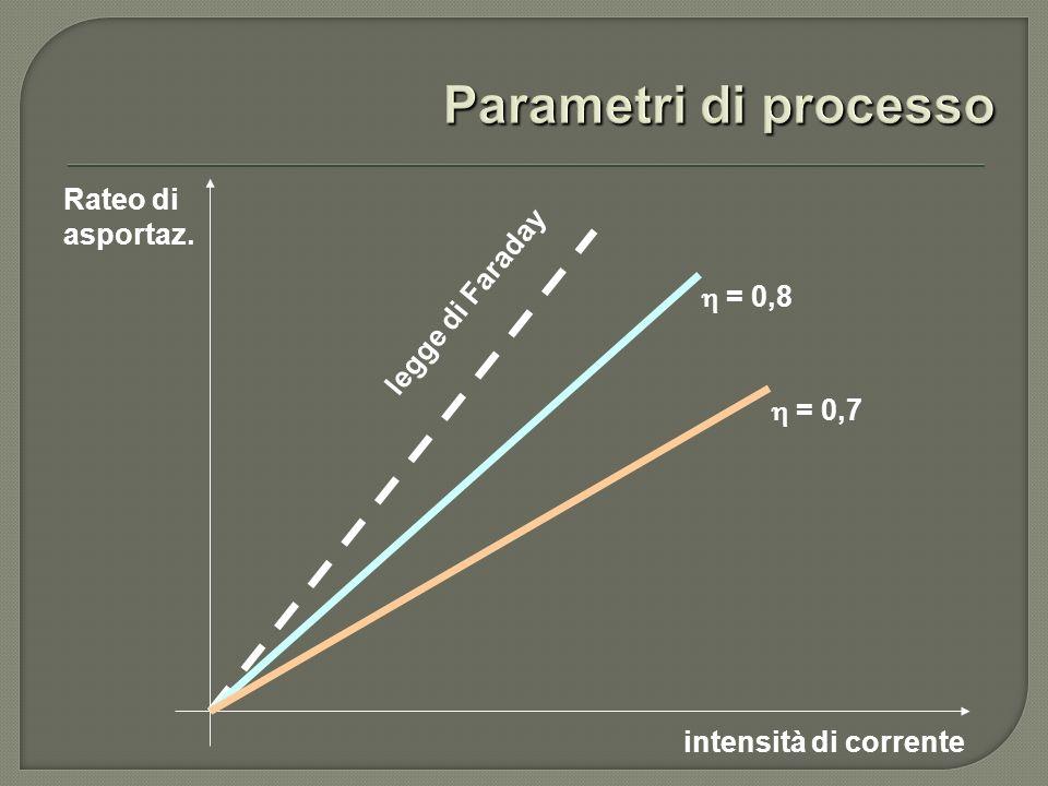 Rateo di asportaz. intensità di corrente legge di Faraday = 0,8 = 0,7