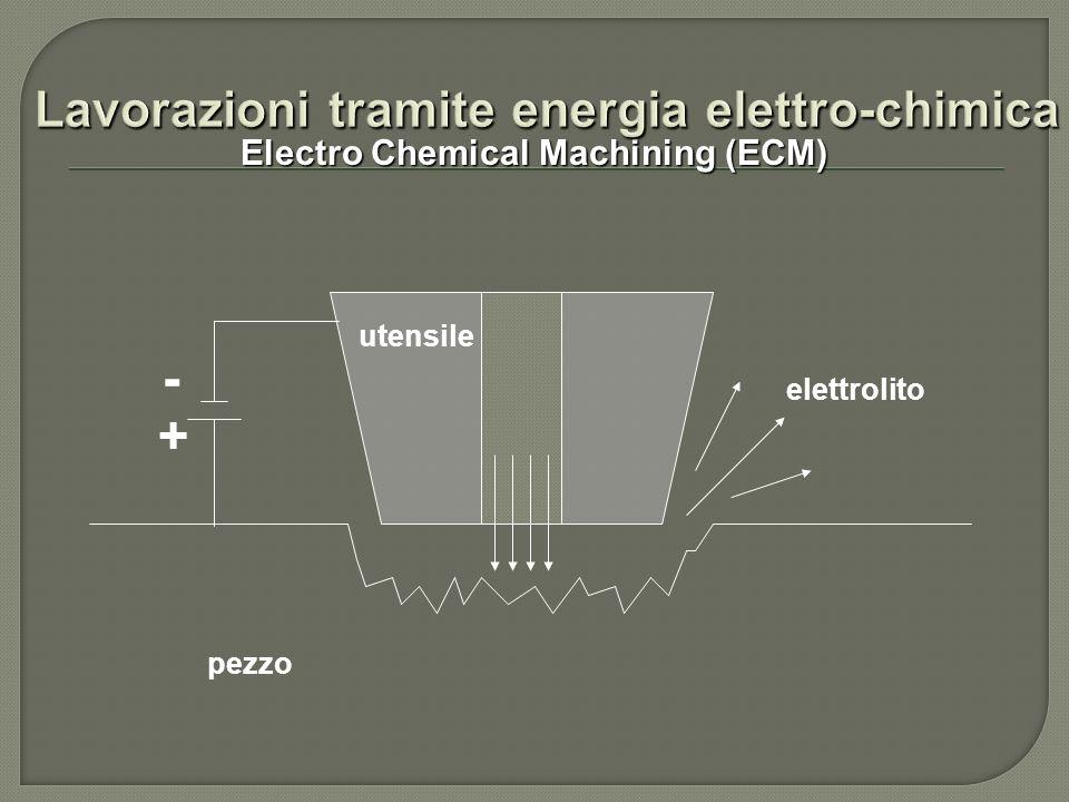 Electro Chemical Machining (ECM) elettrolito utensile pezzo - +