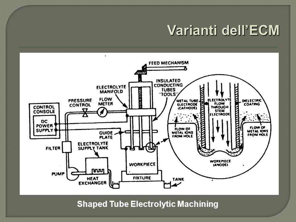 Shaped Tube Electrolytic Machining