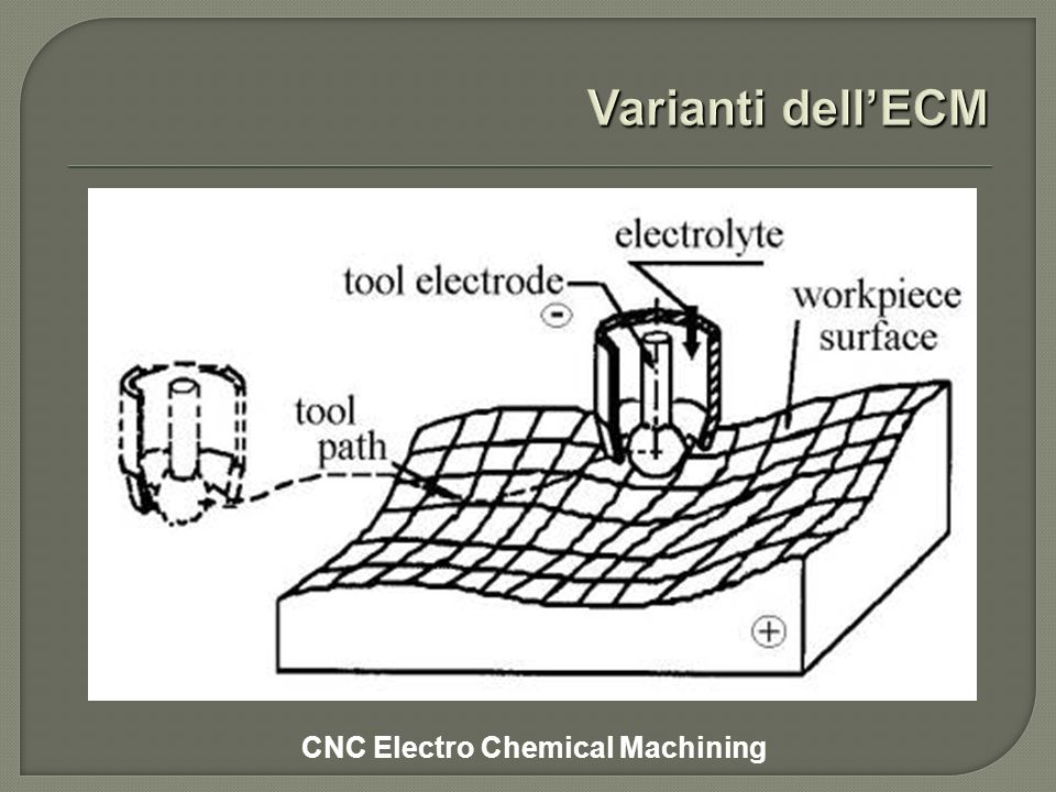 CNC Electro Chemical Machining