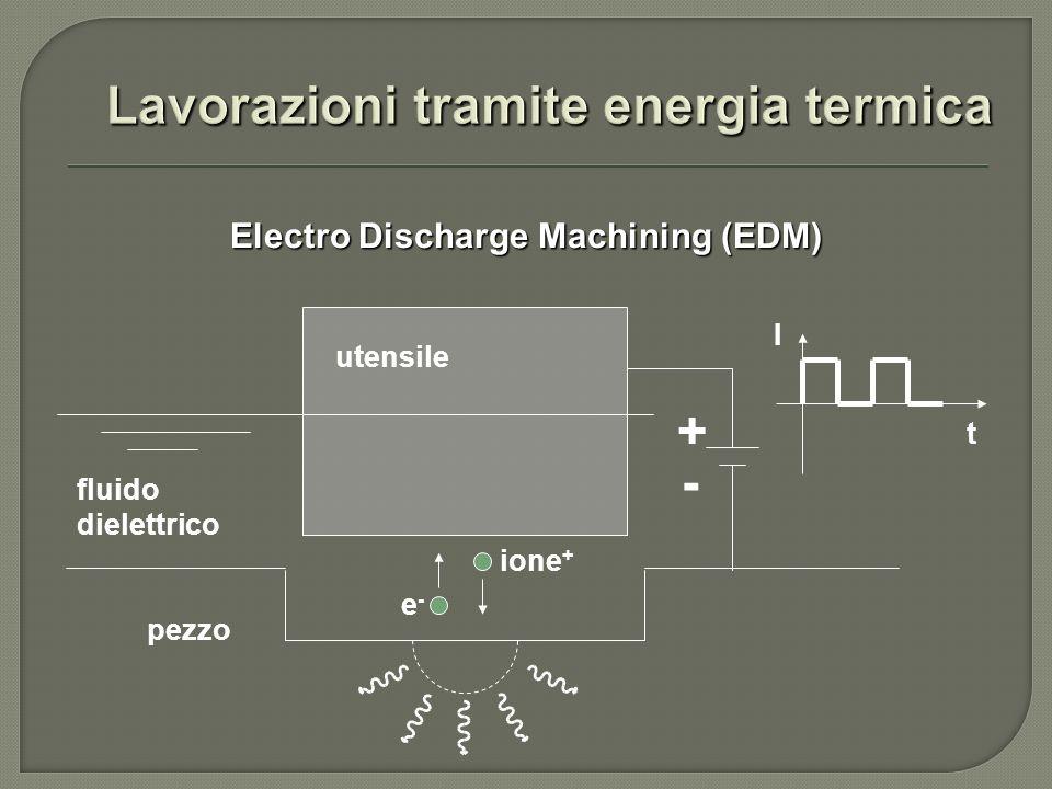- Electro Discharge Machining (EDM) fluido dielettrico utensile pezzo I t + e-e- ione +