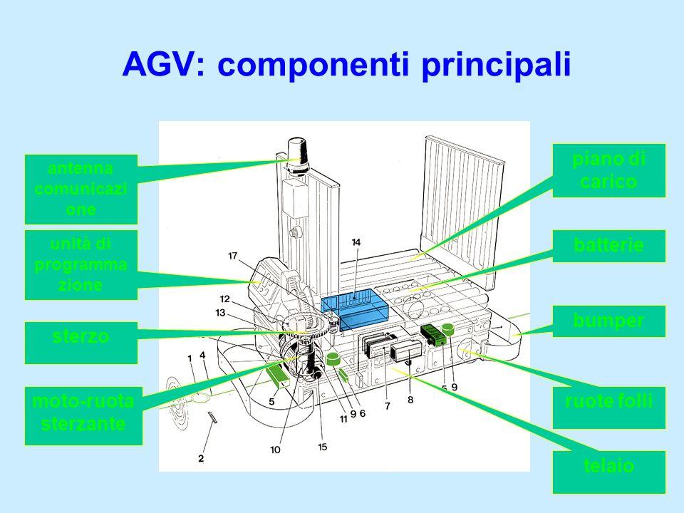 AGV: componenti principali antenna comunicazi one unità di programma zione sterzo moto-ruota sterzante piano di carico batterie bumper ruote folli tel