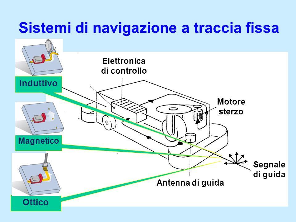 Sistemi di navigazione a traccia fissa Antenna di guida Elettronica di controllo Motore sterzo Segnale di guida Induttivo Magnetico Ottico